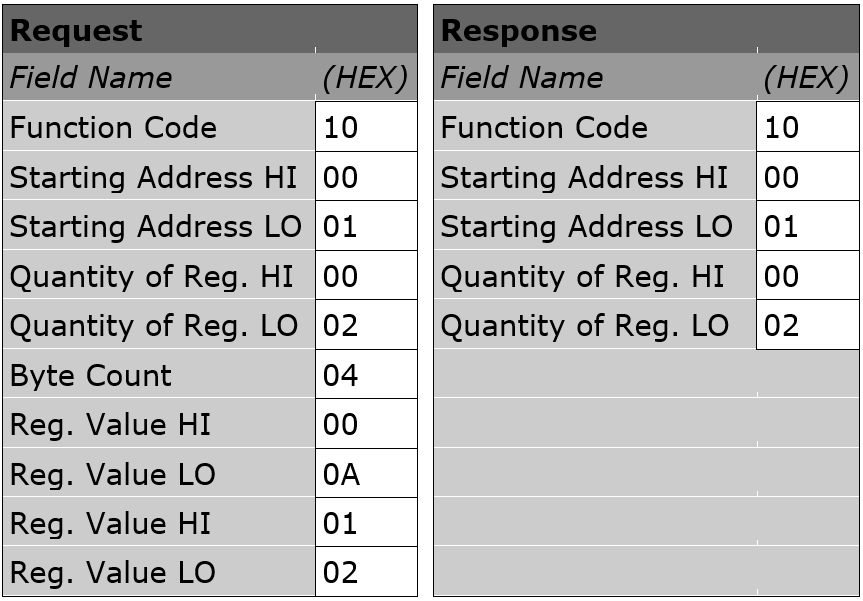 Modbus Primer – Red Lion Support
